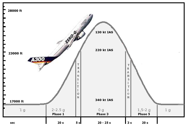 ParabolicFlight